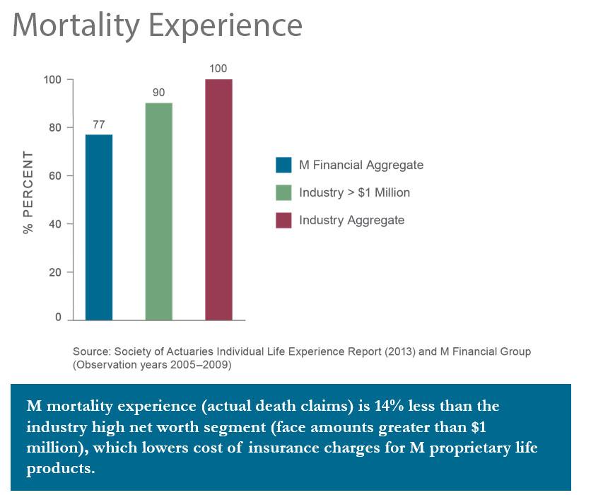 mortalityexperience